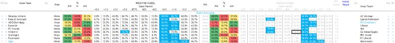 Dutch Eredivise Predictions 13.04.17