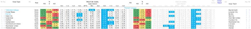 Premier League Predictions - 13.04.17