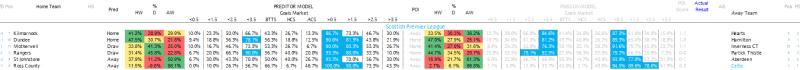 Scottish Premier League Predictions 13.04.17