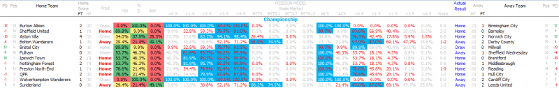 Betting Model - Weekend Review - Championship - Poisson Model