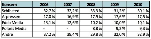 Medieeierskapsutredningen 2012