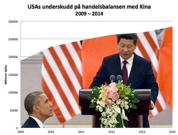 USAs underskudd på handelsbalansen med Kina bare øker og øker