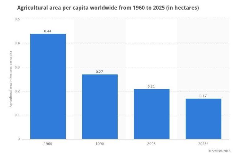 dyrkbar jord per person2