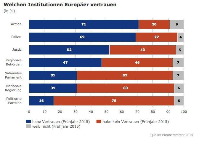 tillitsbarometer europa