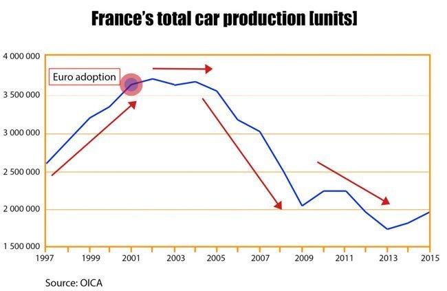 fransk-bilproduksjon