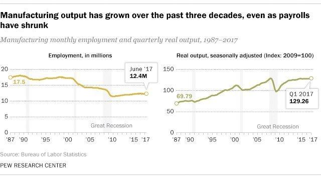 Amerikansk industri: Høyere produksjon, men færre arbeidere