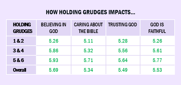 How holding grudges impacts the relationship with God