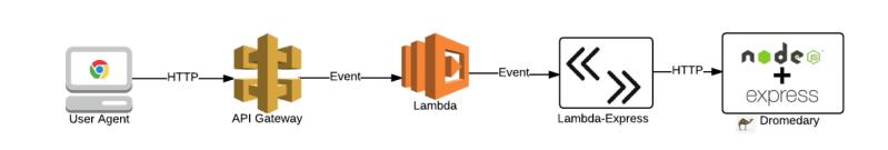 lambda-express