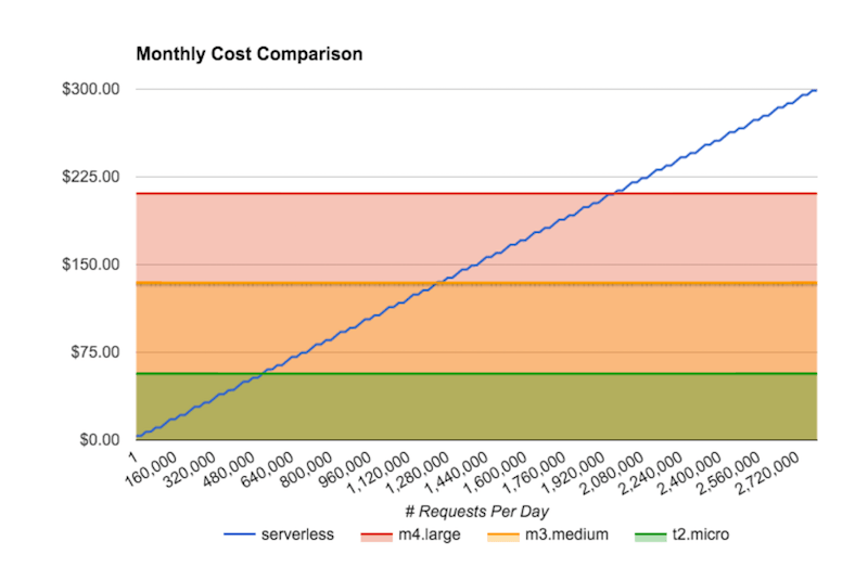 serverless-app-cost