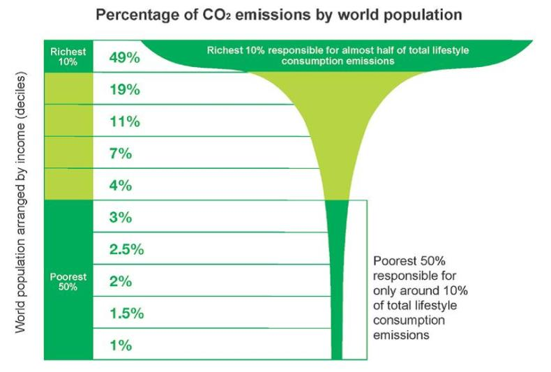 CO2 Emissions By World Population