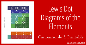 Lewis Dot Diagrams of the Elements  STEM Sheets