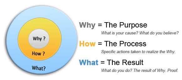 The Golden Circle - Why, How, What