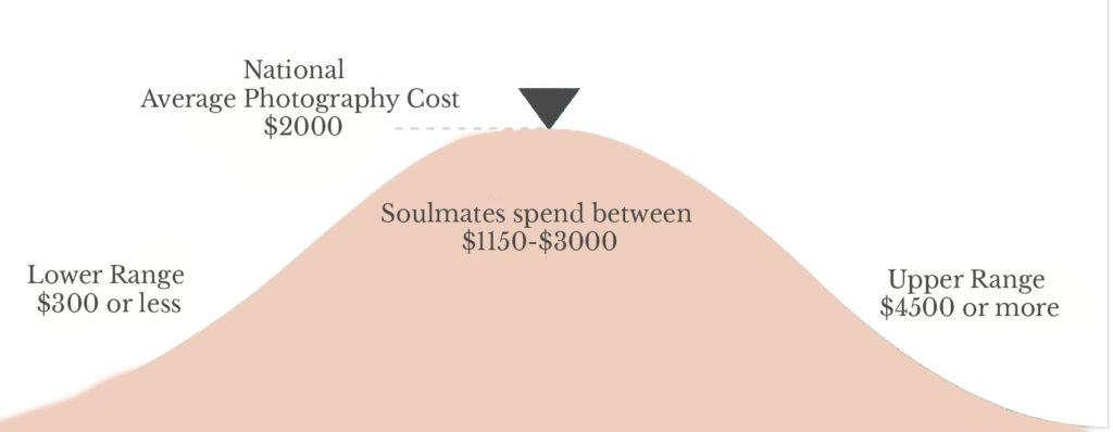 Wedding Photographer Cost 3