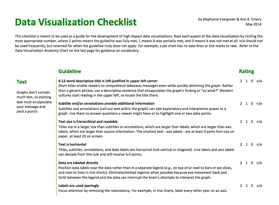 Checklist de la visualización de datos