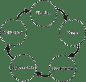 SDLC general flow diagram.