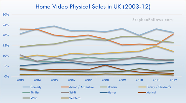 Home video physical sales in the UK 2003-12