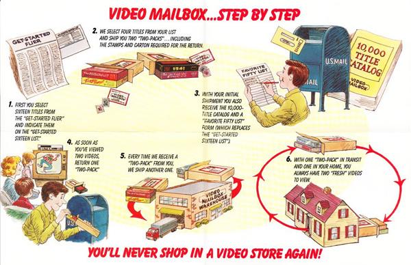 Video Mailbox step by step