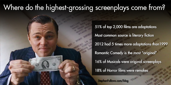 What are the highest-grossing movie adaptations?