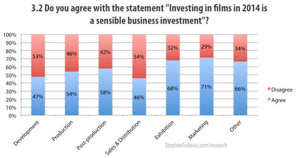 Investing in films is a sensible business investment