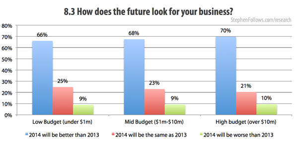 How does the future look for your film business global film industry