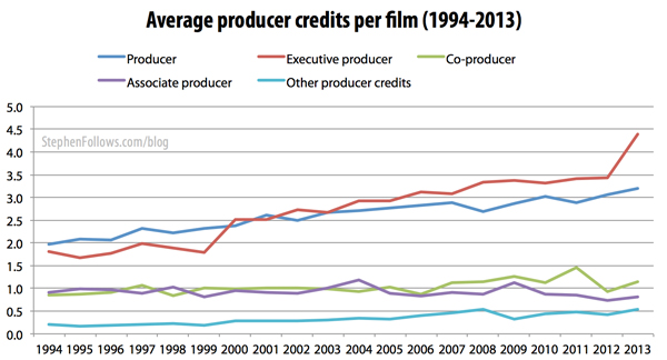 Movie producers credits on Hollywood films 1994-2013