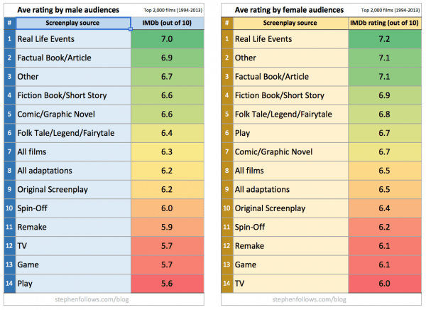 Movie adaptations rating by gender