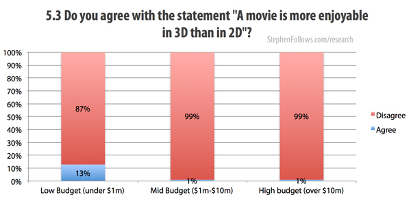 A movie is more enjoyable in 3D is better than 2D