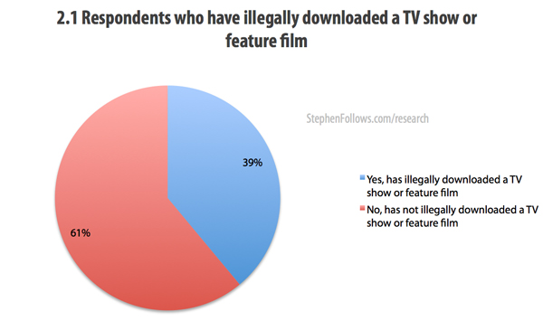 Respondents who pirate movies, TV shows or feature films
