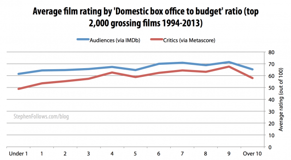 Movie ratings by film critics and audiences by budget ratio