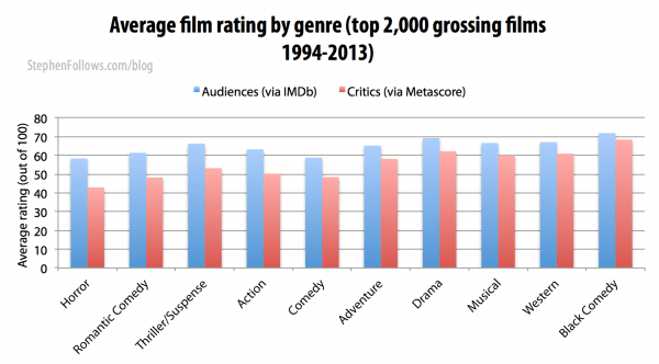 Ratings of Hollywood films by film critics and audiences by genre