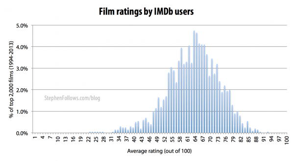 Movie ratings by IMDb users