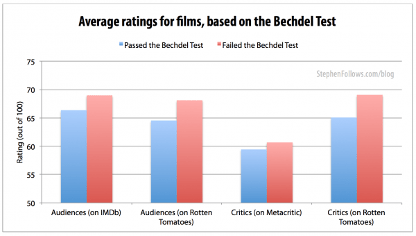 Average rating for films passing the Bechdel Test