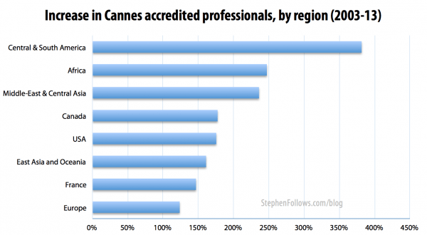 The increase in the number of people who attend the Cannes film festival