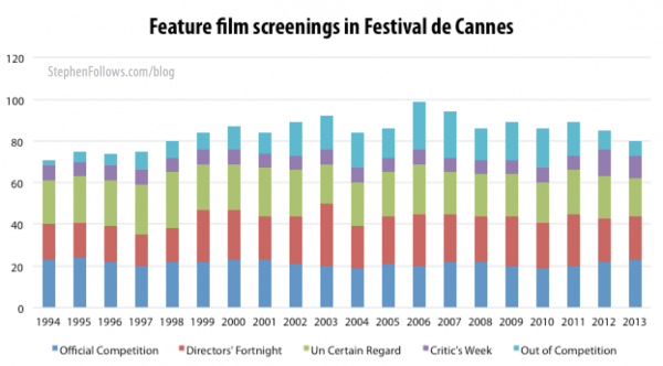 Feature film screenings at the Cannes Film Festival