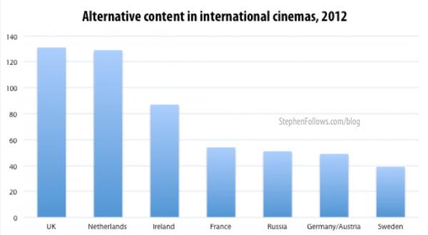 alternative cinema content 2012
