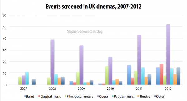 UK alternative cinema content 2007-2012