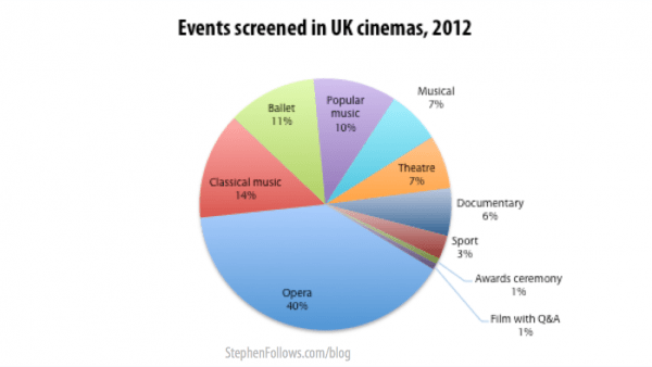 alternative cinema content in the UK 2012