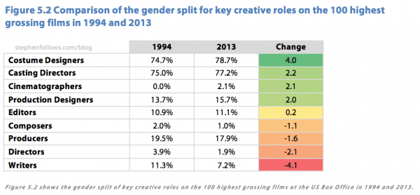 Gender split for key creative roles on top grossing Hollywood movies