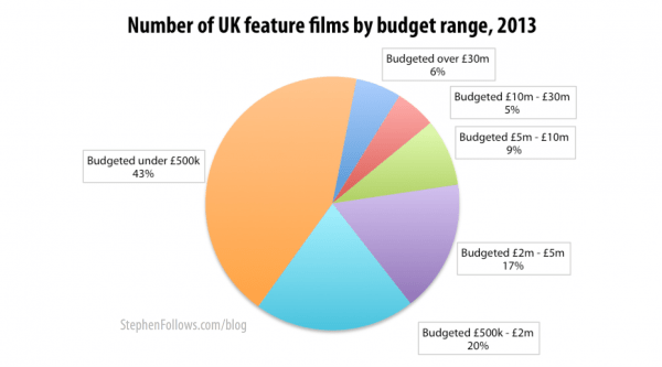 UK feature films by budget range 2013