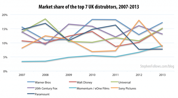 Market share top top UK film distributors