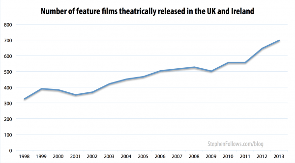 Number of films with UK film distribution 1998-2013