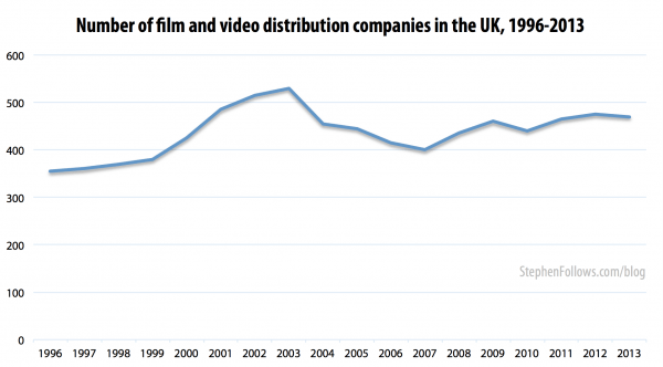 Number of film distribution companies in the UK 1996-2013