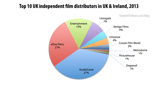 Top UK film distributors 2013