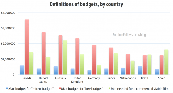 Micro-budget films by country