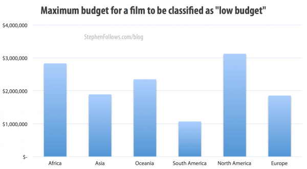 Maximum budget for a film to be classified as low budget