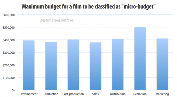 Average budget for a movie to be a micro-budget film