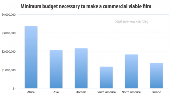 Minimum budget need to make a movie commercially viable