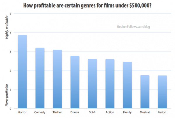 Best genres for low budget film