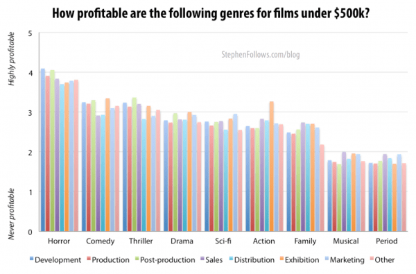 Most profitable low budget film genres
