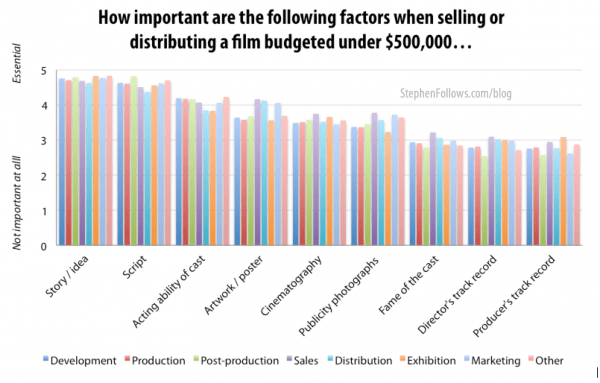 Most important factors in for low budget films sell